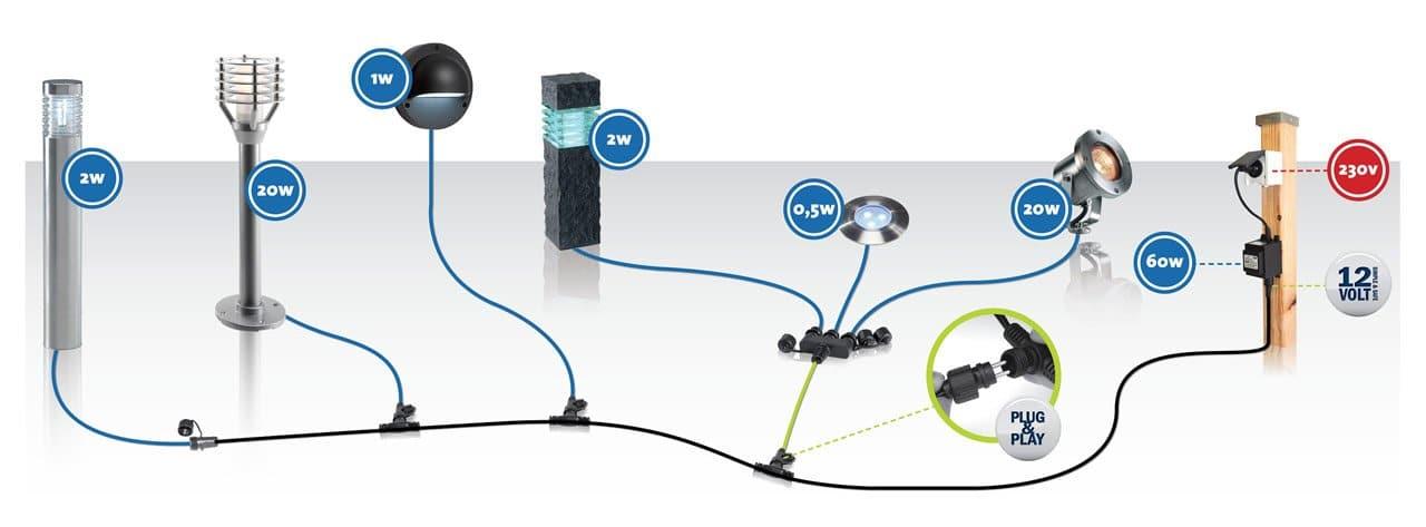 éclairage système plug and play