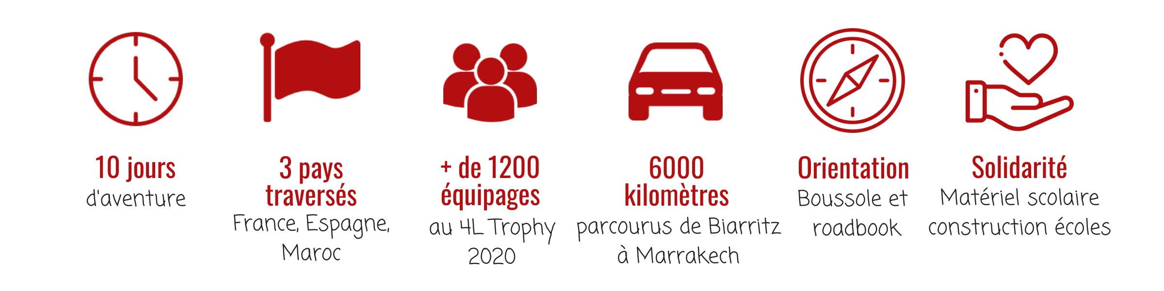 aventure 4L Trophy 2020